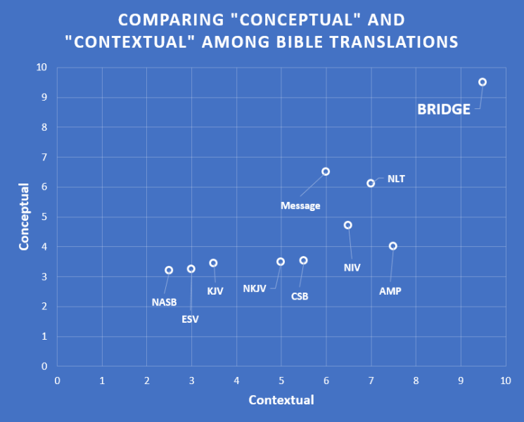 "Comparing ""conceptual"" and ""contextual"" Bible translations"