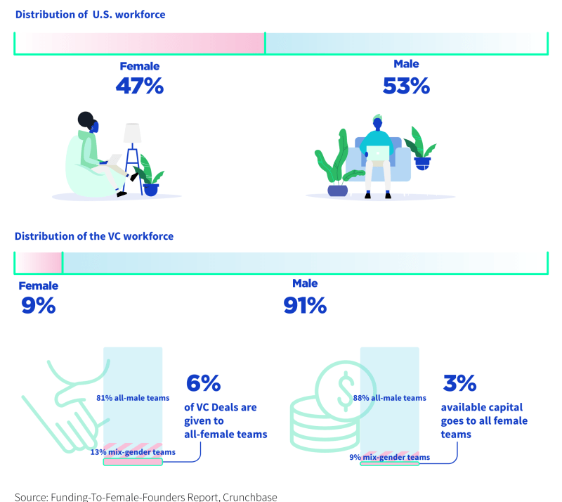 women's access to innovation