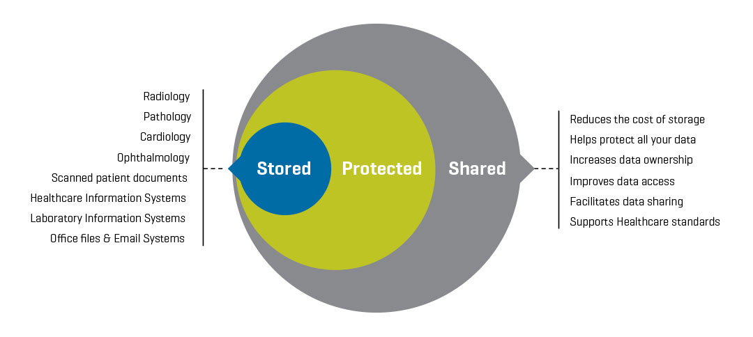 Store Protect Share Diagram?resize=665%2C298 dukane procare 2000 nurse call wiring diagram nurse call station  at crackthecode.co