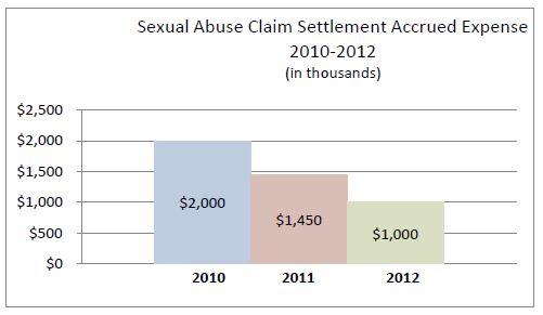 chart-abuseclaim2010-2012