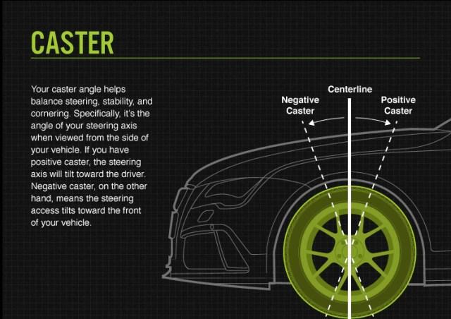 Caster tire alignment