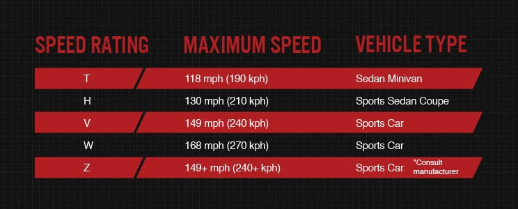 Tire Speed Rating What You Need to Know  Bridgestone Tires