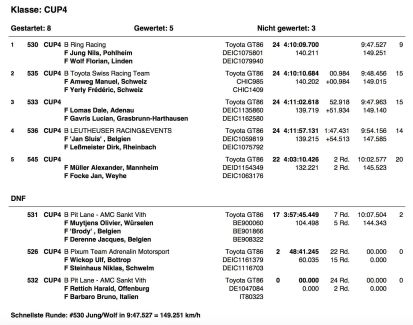 VLN2 official results!