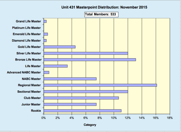 Members Unit 431 Nov 15