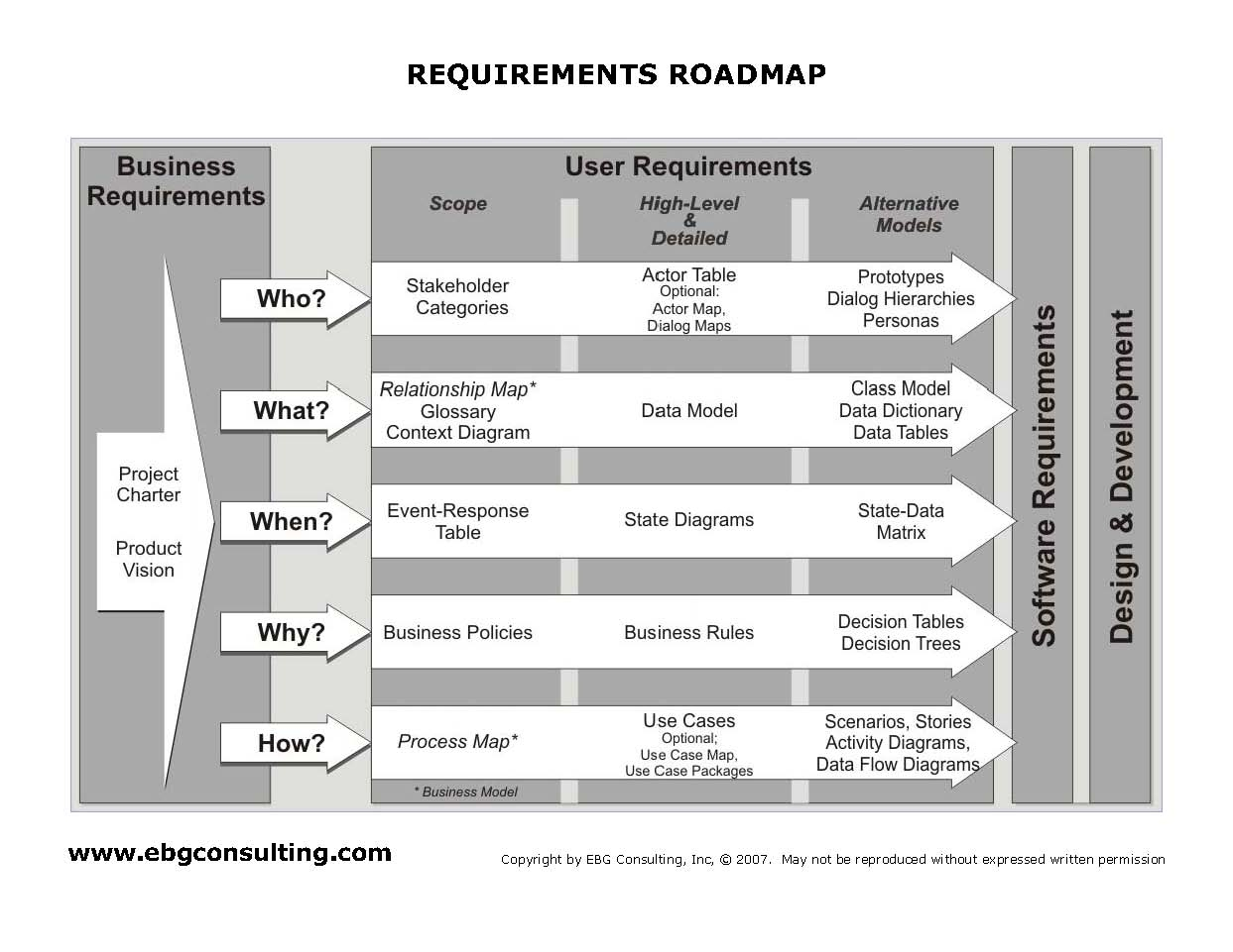 Requirements Training And Online Course Roadmap To Success