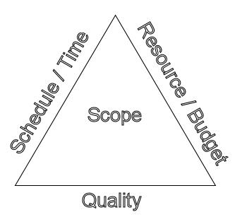 Download Project Management Triple Constraint Diagram
