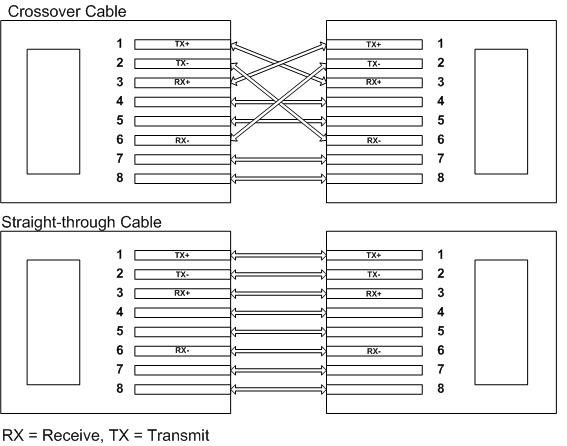 Q.102915: Which of the following cables would be used t