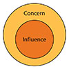 graphic of circle of concern and circle of influence