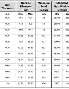 Sae hose sizes chart car interior design also standard vacuum acpfoto rh