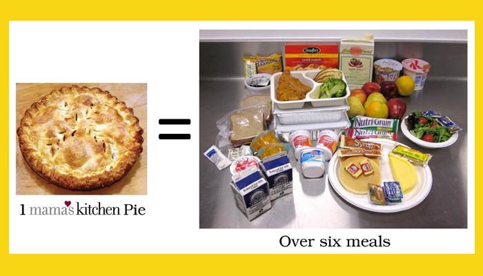 1 Mama's Pie Equals over 6 meals
