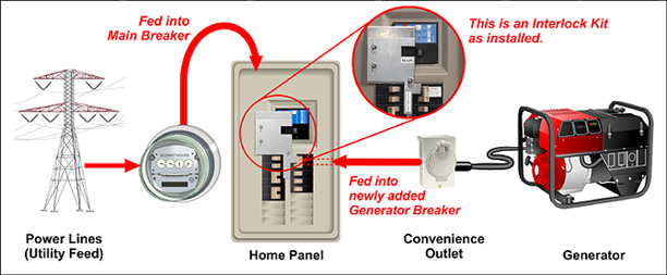 portable generator manual transfer switch wiring diagram single phase submersible motor starter connection for your home | briggs electric co. electrician holly springs nc ...