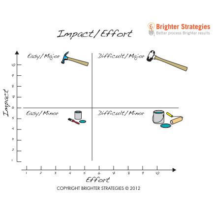 Impact/Effort Analysis Facilitation Guide