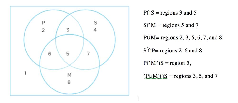 medium resolution of gre probability tutorial lesson brightlink prep lahore pakistan the following venn diagram shows a sample space