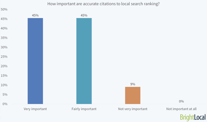Local Search Ranking