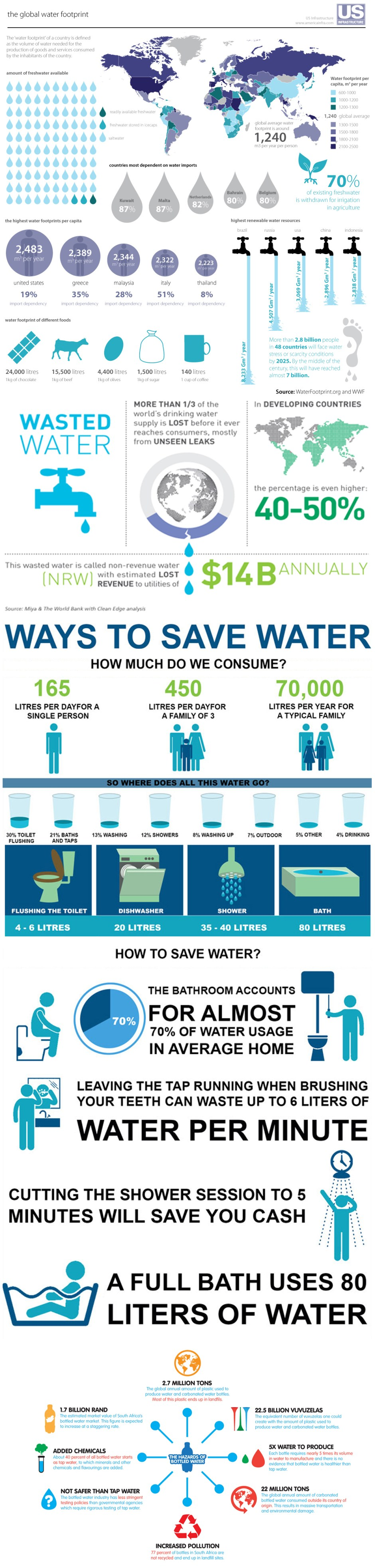 water_info