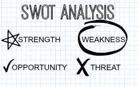 SWOT Analysis: Should small business conduct this analysis