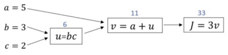 Computation graph for backward pass
