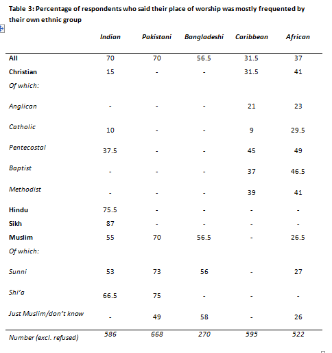 Religion and Politics among Ethnic Minorities in Britain