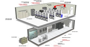 Private Data Center Solutions  Brindley Technologies Worldwide