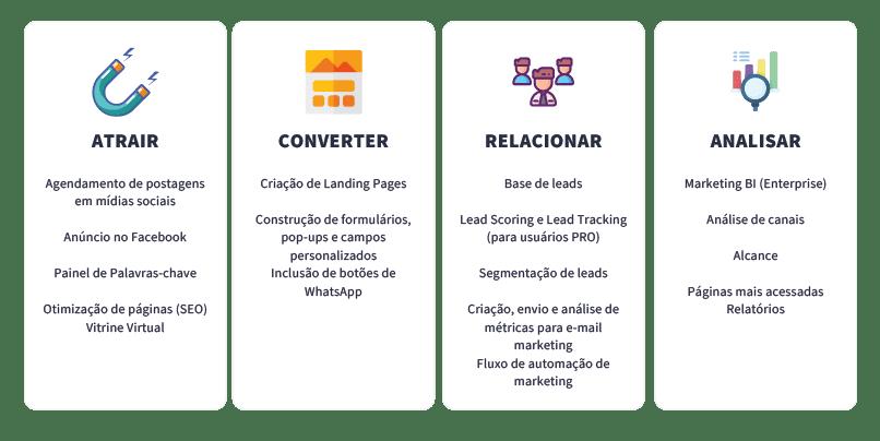 etapas-da-ferramenta-de-marketing-e-vendas-rd-station