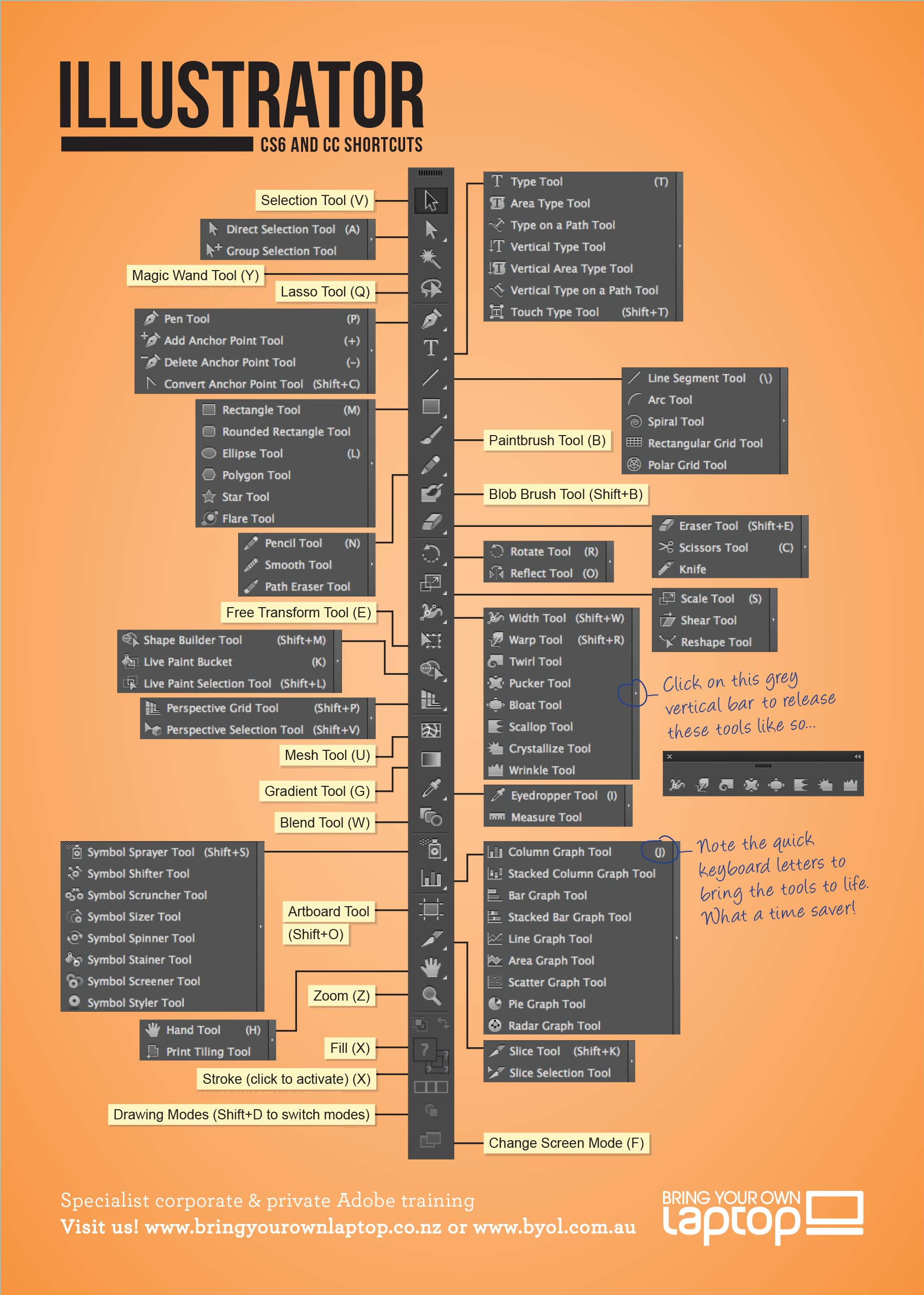 Adobe Illustrator Cs6 And Cc Keyboard Shortcuts From Bring