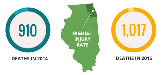 Illinois Auto Accident Crash Stats
