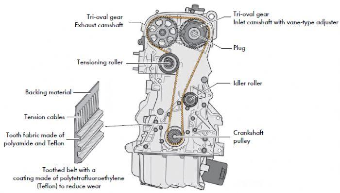 Camshaft Engine Diagram Overhead Cam Engine Diagram Wiring