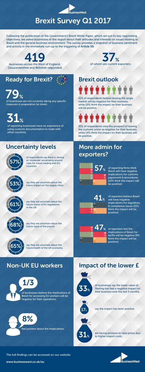 Article 50 Infographic Bristol Firms Prepared