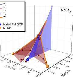 three dimensional phase diagram of nbfe2 with the newly discovered quantum tricritical points qctp  [ 3408 x 2379 Pixel ]