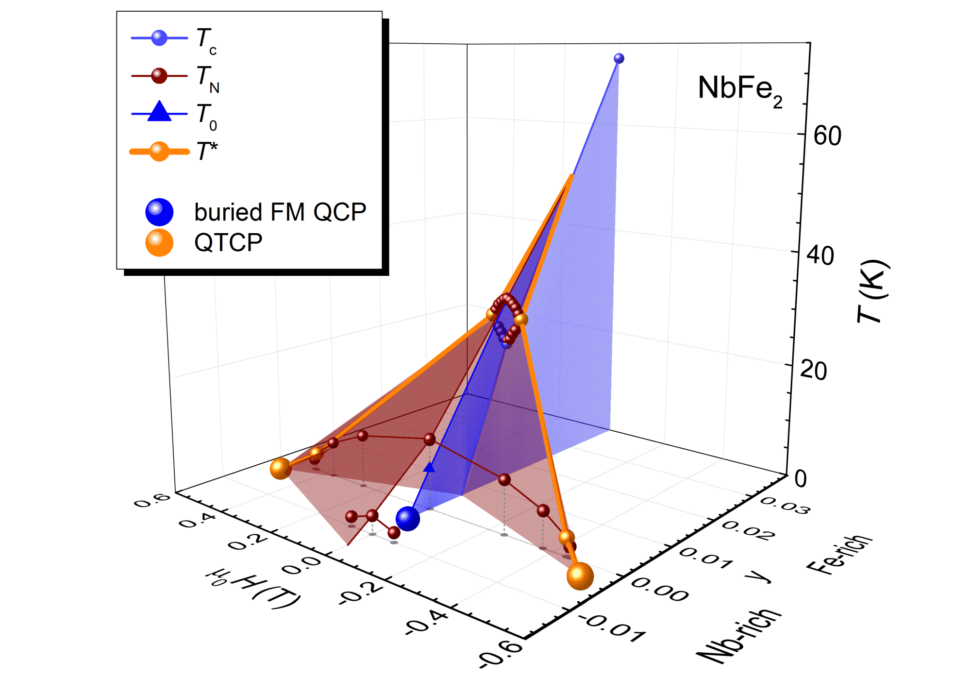 hight resolution of three dimensional phase diagram of nbfe2 with the newly discovered quantum tricritical points qctp