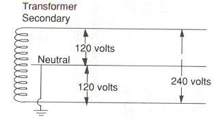 240v to 12v transformer wiring diagram coleman furnace basic power transformers pole 240 volt