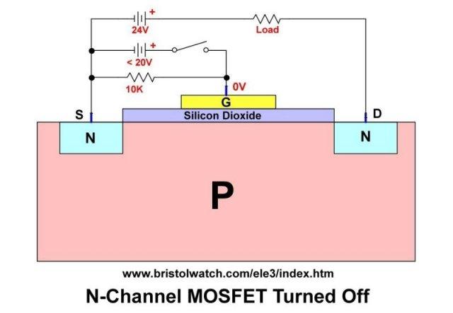 Test Power MOSFET Transistors. IGBTs Results. Observations