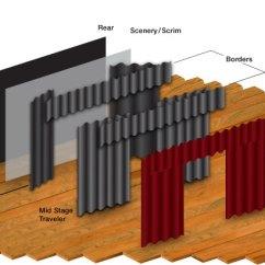 Proscenium Stage Diagram Box Combination Switch Wiring Outet Pin Proscenium-stage-diagram On Pinterest