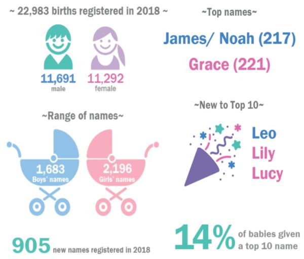 british baby names top