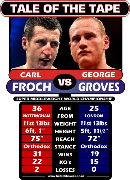 froch v groves TALE OF THE TAPE
