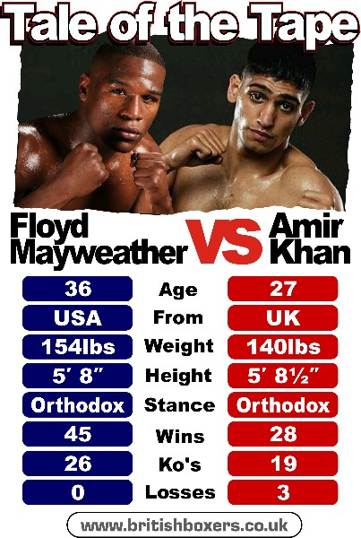 mayweather vs khan tale of the tape