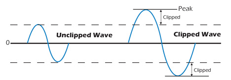 Cerwin Vega Diagram showing sine wave clipping