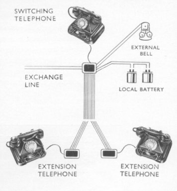 GEC PLANSETS, SWITCHING TELEPHONES