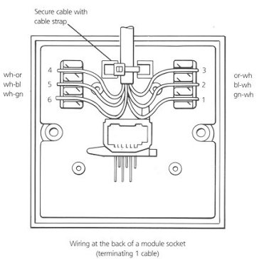 bt cable wiring diagram food plate telephone socket how to do it