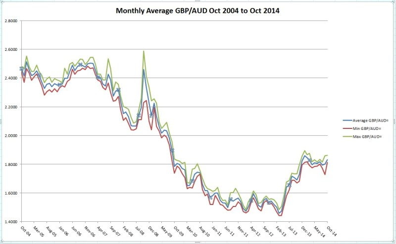 FX Rates GBP-AUD 2004-2014