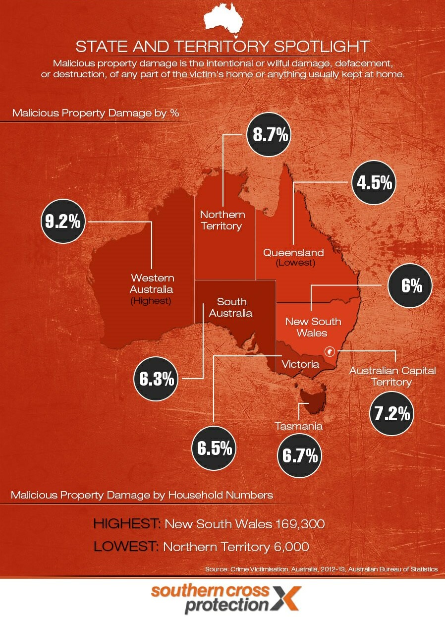 Property Damage Crimes Act Vic