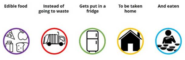 People's Fridge explainer