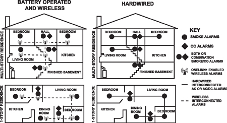 smoke alarm wiring diagram australia cmc jack plate advantages of an interconnected home house color
