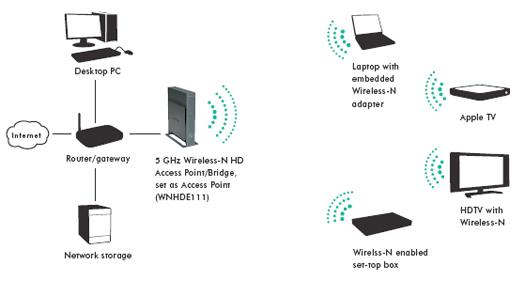 NETGEAR WNHDE111 5GHz Wireless-N HD Access Point & Bridge