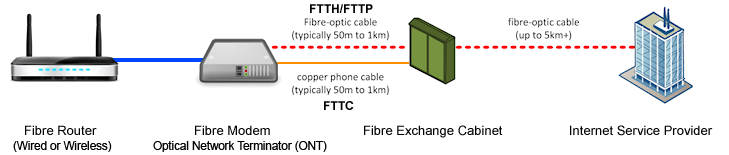 bt phone cable wiring diagram briggs and stratton guide to fttc ftth broadband image of connectivity