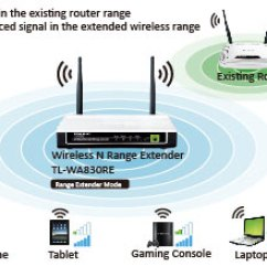 Wireless Extender Diagram Ford Trailer Wiring Harness Exelent Tow Gift Electrical And Homeplugs Network Extenders Image Of Tp Link Tl Wa830re N Range Application