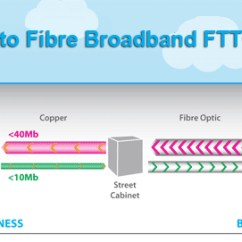 Bt Vdsl Wiring Diagram Four Wire Dryer Hookup Guide To Fttc And Ftth Broadband