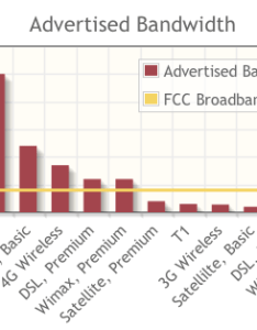 Broadband speed comparison also the trouble with satellite and wireless broadbandnow rh