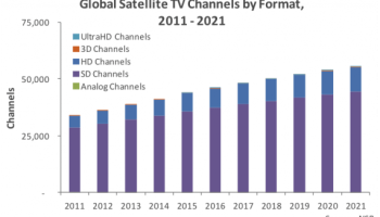 UltraHD via satellite to exceed 785 channels