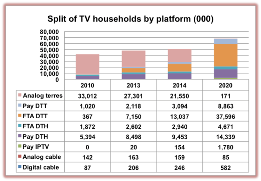 DTV homes in sub-Saharan Africa